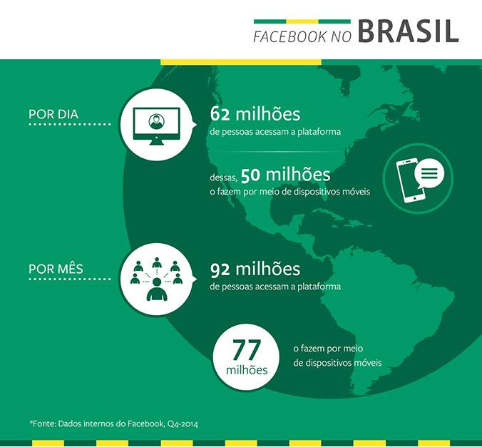 micro franquia marketing digital - Dados Facebook Brasileiros