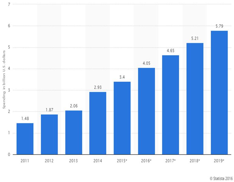 micro franquia marketing digital - Gráfico Previsão de Crescimento Publicidade online