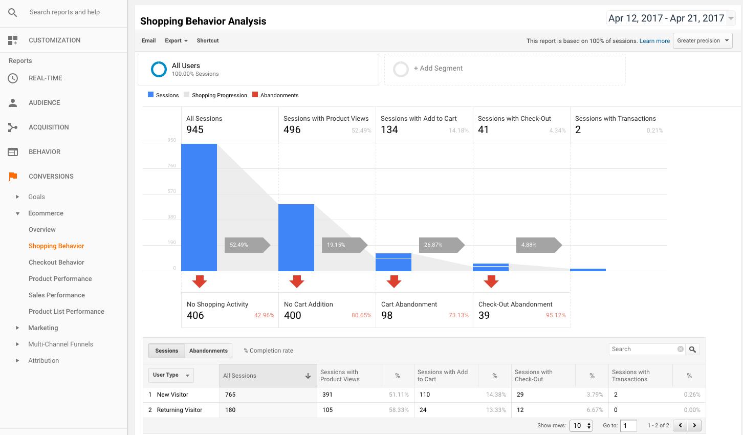 woocommerce-google-analytics-pro-shopping-behavior-analysis